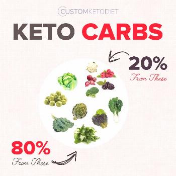 MEME DOCK on June 07 2020 text that says CUSTOMKETODIET KETO CARB